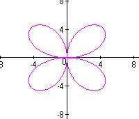 График уравнения - цветок жасмина (англ. jasmine flower, фр. fleur de jasmin)
