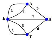 Граф для семи мостов