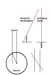 измерения размеров Земли Эратосфеном