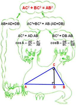 Опорный сигнал, теорема Пифагора