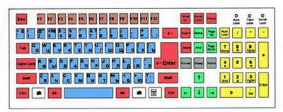 Группы клавиш